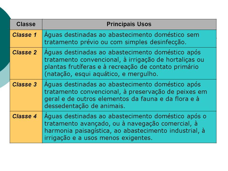 ClassePrincipais Usos Classe 1 Á guas destinadas ao abastecimento dom é stico sem tratamento pr é vio ou com simples desinfec ç ão.