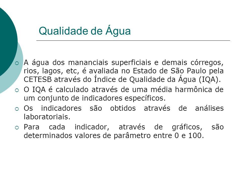 Qualidade de Água A água dos mananciais superficiais e demais córregos, rios, lagos, etc, é avaliada no Estado de São Paulo pela CETESB através do Índice de Qualidade da Água (IQA).