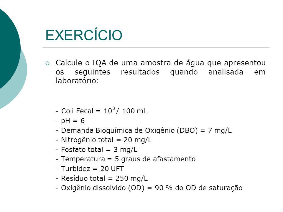 EXERCÍCIO Calcule o IQA de uma amostra de água que apresentou os seguintes resultados quando analisada em laboratório: - Coli Fecal = 10 3 / 100 mL - pH = 6 - Demanda Bioquímica de Oxigênio (DBO) = 7 mg/L - Nitrogênio total = 20 mg/L - Fosfato total = 3 mg/L - Temperatura = 5 graus de afastamento - Turbidez = 20 UFT - Resíduo total = 250 mg/L - Oxigênio dissolvido (OD) = 90 % do OD de saturação