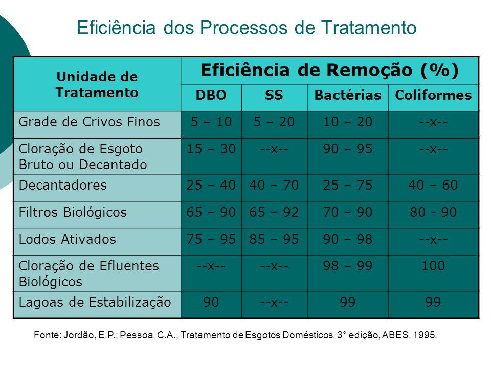 Eficiência dos Processos de Tratamento Unidade de Tratamento Eficiência de Remoção (%) DBOSSBactériasColiformes Grade de Crivos Finos5 – 105 – 2010 – 20--x-- Cloração de Esgoto Bruto ou Decantado 15 – 30--x--90 – 95--x-- Decantadores25 – 4040 – 7025 – 7540 – 60 Filtros Biológicos65 – 9065 – 9270 – 9080 - 90 Lodos Ativados75 – 9585 – 9590 – 98--x-- Cloração de Efluentes Biológicos --x-- 98 – 99100 Lagoas de Estabilização90--x--99 Fonte: Jordão, E.P.; Pessoa, C.A., Tratamento de Esgotos Domésticos.