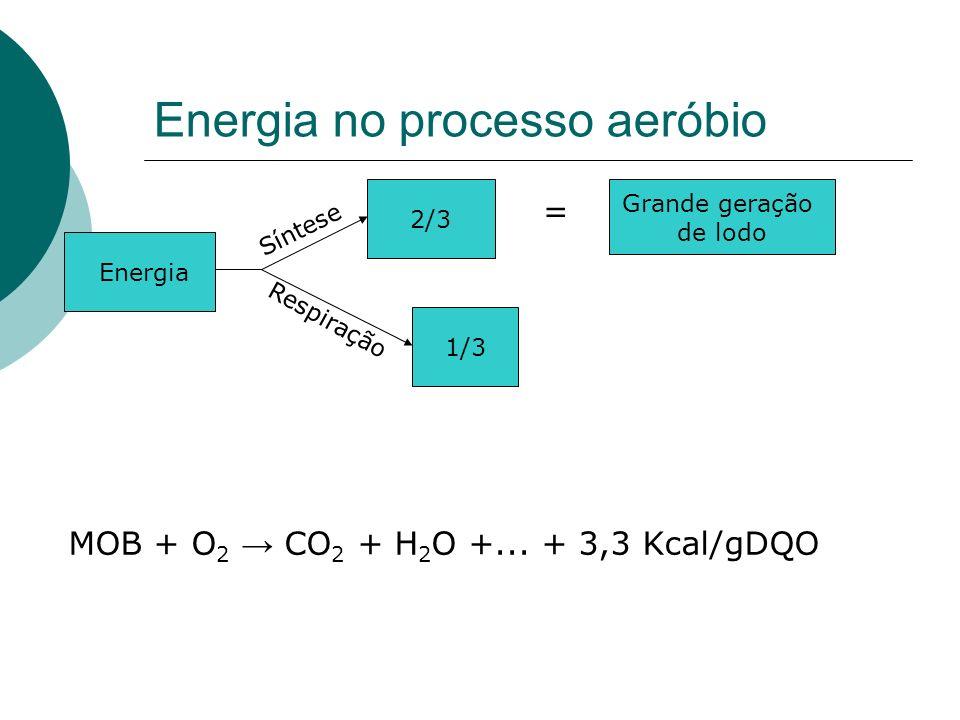 Energia no processo aeróbio Energia 2/3 Síntese Respiração 1/3 = Grande geração de lodo MOB + O 2 CO 2 + H 2 O +... + 3,3 Kcal/gDQO