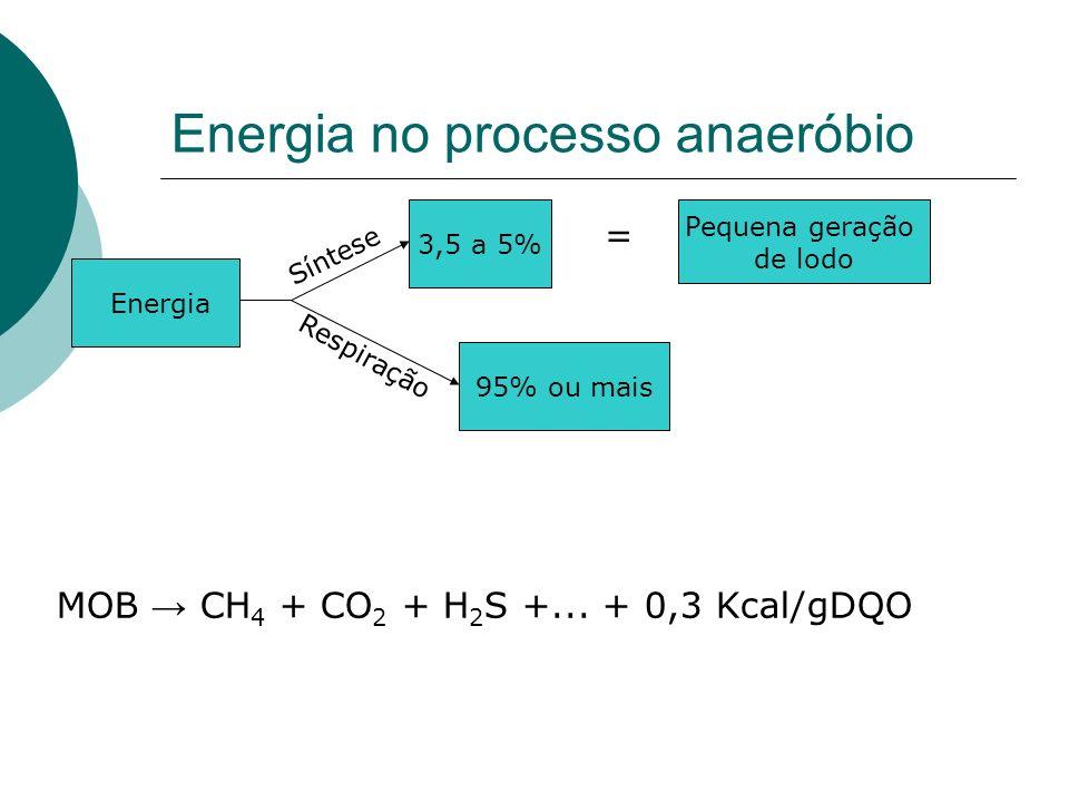 Energia no processo anaeróbio Energia 3,5 a 5% Síntese Respiração 95% ou mais = Pequena geração de lodo MOB CH 4 + CO 2 + H 2 S +... + 0,3 Kcal/gDQO