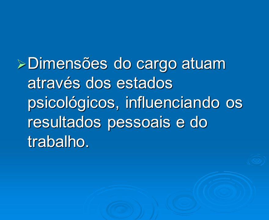 Dimensões do cargo atuam através dos estados psicológicos, influenciando os resultados pessoais e do trabalho. Dimensões do cargo atuam através dos es