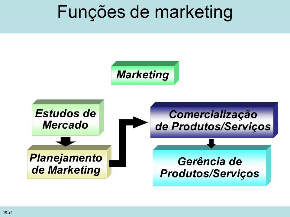 10:24 Funções de marketing Marketing Estudos de Mercado Planejamento de Marketing Comercialização de Produtos/Serviços Gerência de Produtos/Serviços