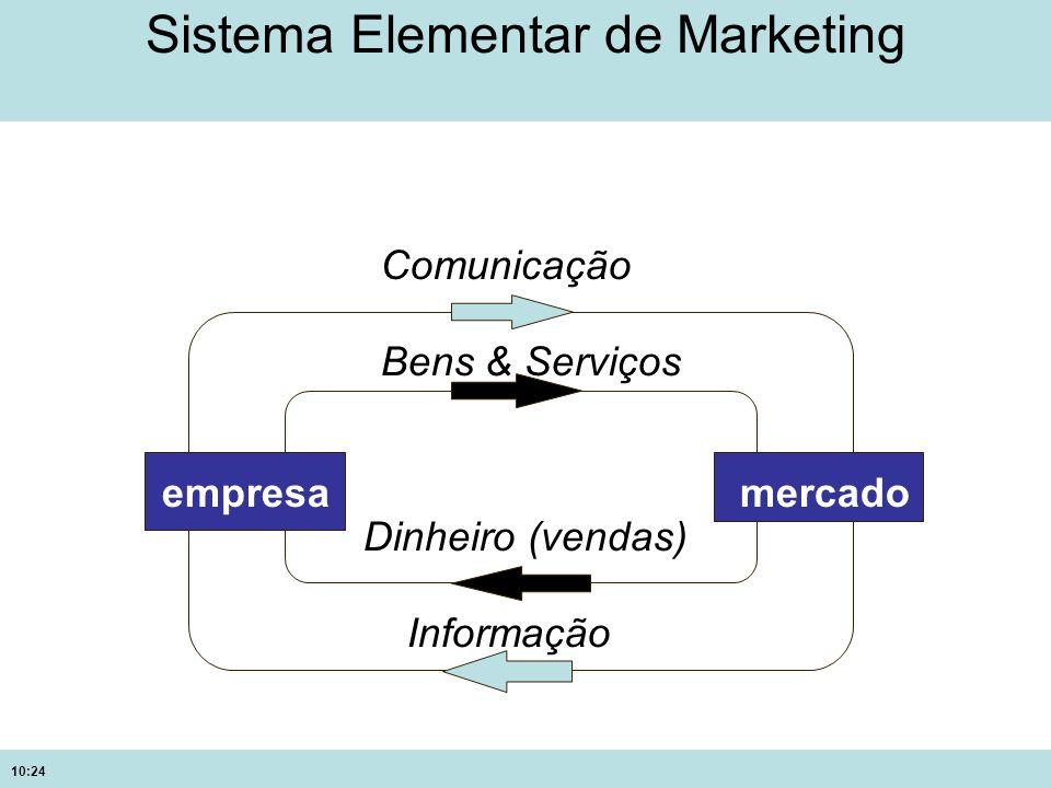 10:24 Sistema Elementar de Marketing empresamercado Comunicação Bens & Serviços Dinheiro (vendas) Informação