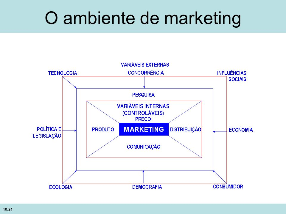 10:24 O ambiente de marketing