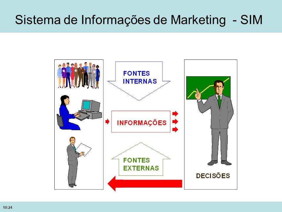 10:24 Sistema de Informações de Marketing - SIM