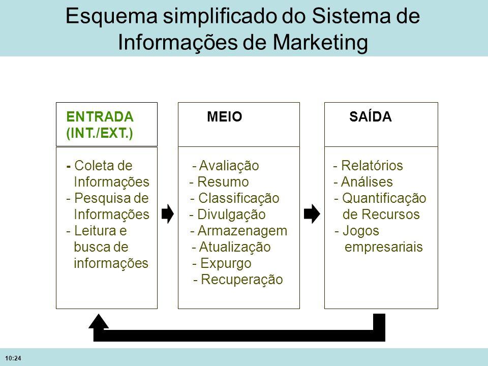 10:24 Esquema simplificado do Sistema de Informações de Marketing ENTRADA MEIO SAÍDA (INT./EXT.) - Coleta de - Avaliação - Relatórios Informações - Re