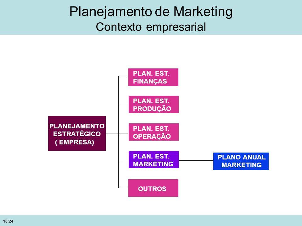 10:24 Planejamento de Marketing Contexto empresarial PLANEJAMENTO ESTRATÉGICO ( EMPRESA) PLAN. EST. FINANÇAS PLAN. EST. PRODUÇÃO PLAN. EST. OPERAÇÃO O