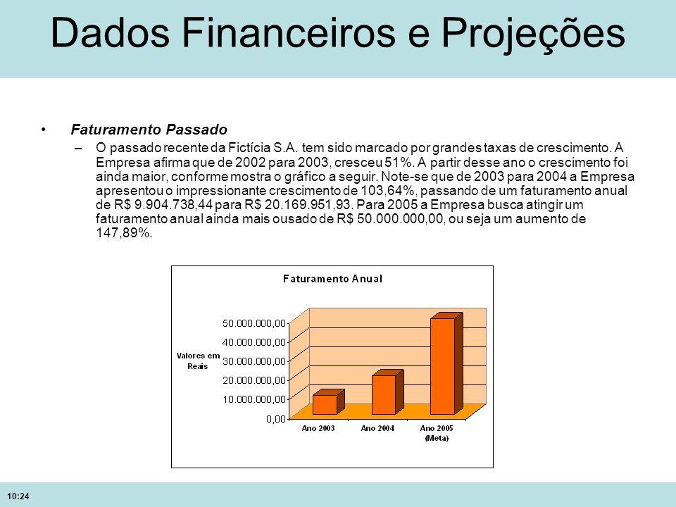 10:24 Dados Financeiros e Projeções Faturamento Passado –O passado recente da Fictícia S.A. tem sido marcado por grandes taxas de crescimento. A Empre