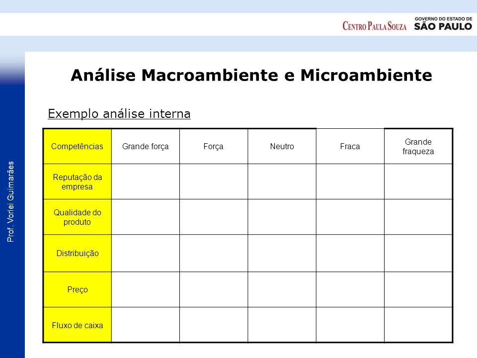 Prof. Vorlei Guimarães Exemplo análise interna CompetênciasGrande forçaForçaNeutroFraca Grande fraqueza Reputação da empresa Qualidade do produto Dist