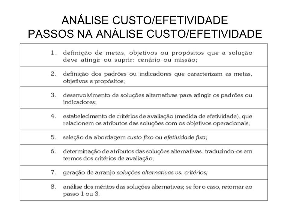 ANÁLISE CUSTO/EFETIVIDADE PASSOS NA ANÁLISE CUSTO/EFETIVIDADE