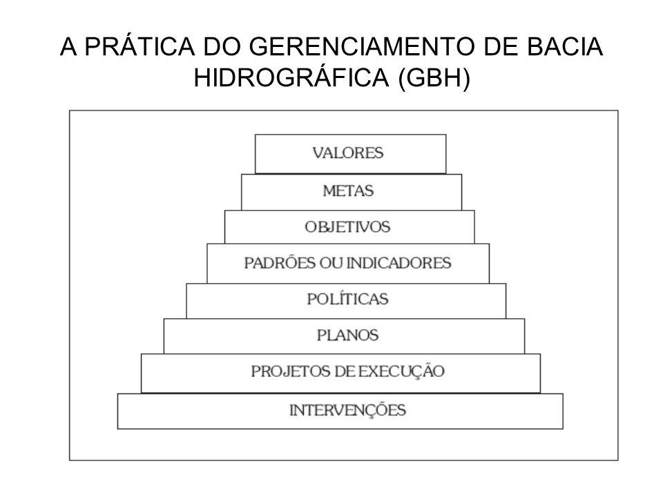 A PRÁTICA DO GERENCIAMENTO DE BACIA HIDROGRÁFICA (GBH)