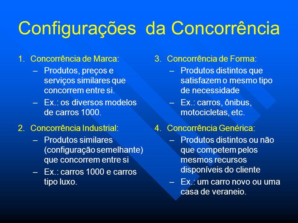 Configurações da Concorrência 1.Concorrência de Marca: –Produtos, preços e serviços similares que concorrem entre si. –Ex.: os diversos modelos de car