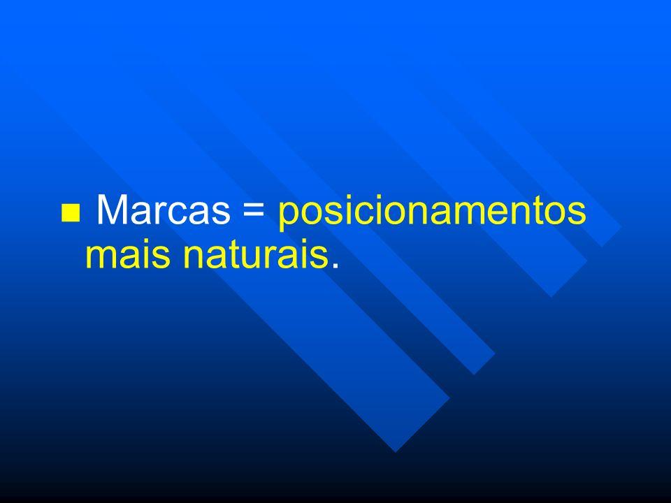 Marcas = posicionamentos mais naturais.