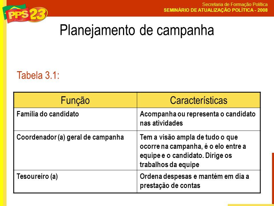Secretaria de Formação Política SEMINÁRIO DE ATUALIZAÇÃO POLÍTICA - 2008 Planejamento de campanha Tabela 3.1: FunçãoCaracterísticas Família do candida