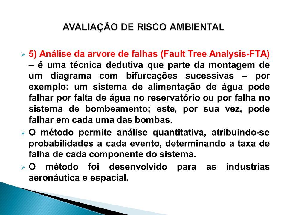 5) Análise da arvore de falhas (Fault Tree Analysis-FTA) – é uma técnica dedutiva que parte da montagem de um diagrama com bifurcações sucessivas – po