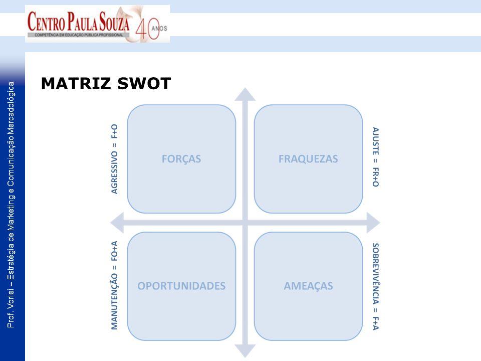 Prof. Vorlei – Estratégia de Marketing e Comunicação Mercadológica MATRIZ SWOT