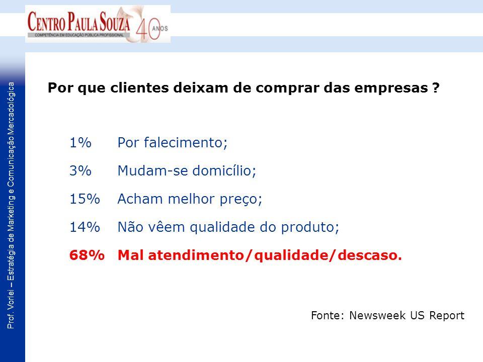 Prof. Vorlei – Estratégia de Marketing e Comunicação Mercadológica 1% Por falecimento; 3% Mudam-se domicílio; 15% Acham melhor preço; 14% Não vêem qua