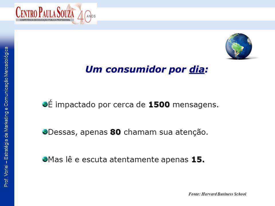 Prof. Vorlei – Estratégia de Marketing e Comunicação Mercadológica Um consumidor por dia: 1500 É impactado por cerca de 1500 mensagens. 80 Dessas, ape