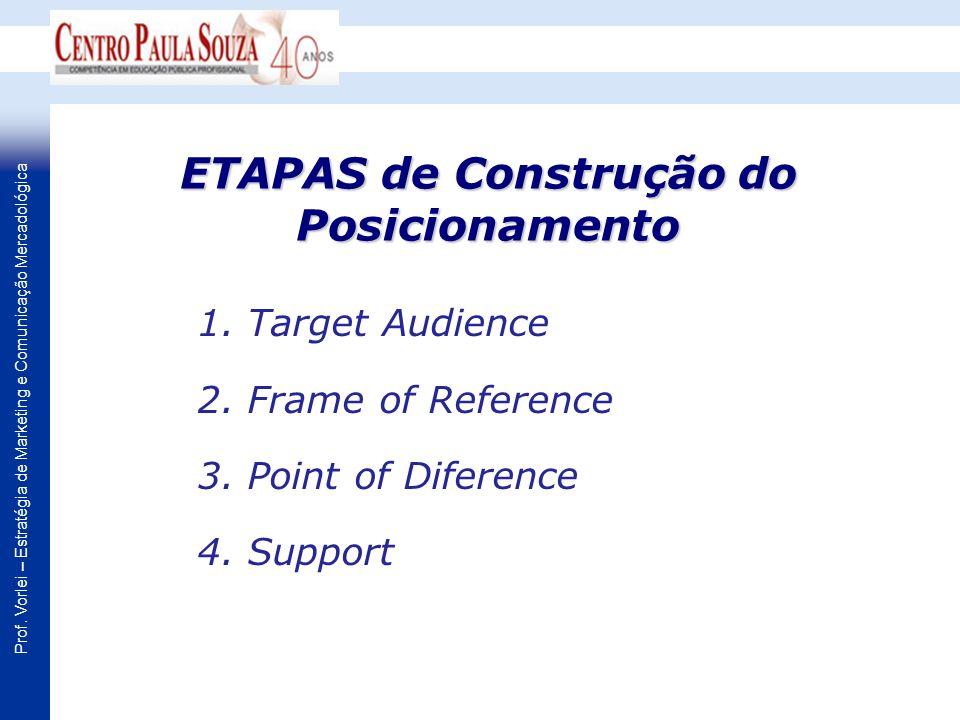 Prof. Vorlei – Estratégia de Marketing e Comunicação Mercadológica ETAPAS de Construção do Posicionamento 1. Target Audience 2. Frame of Reference 3.