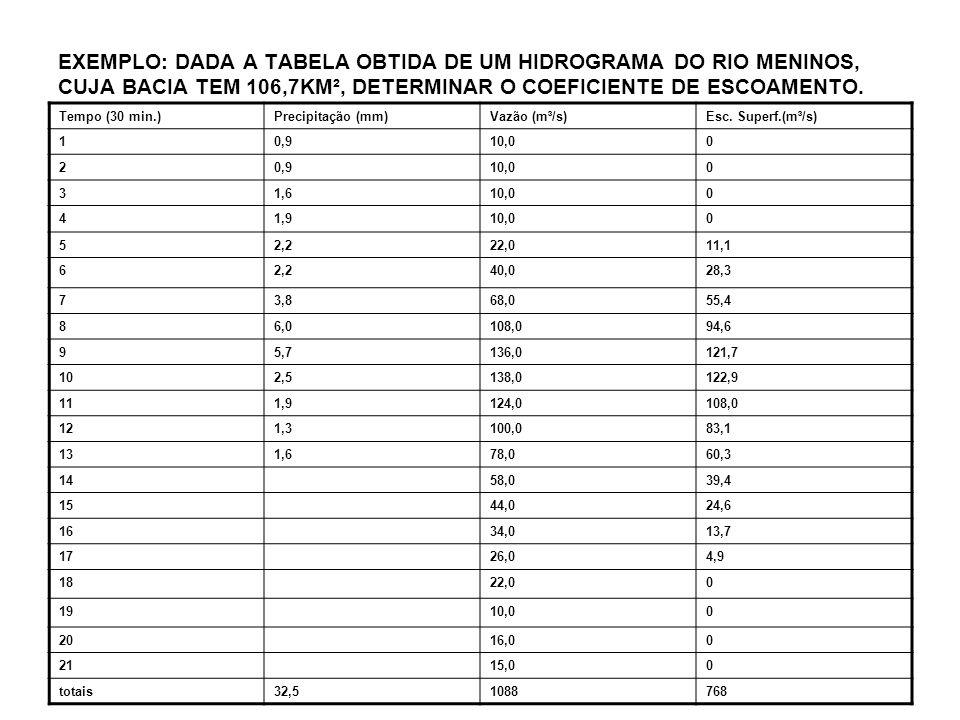 EXEMPLO: DADA A TABELA OBTIDA DE UM HIDROGRAMA DO RIO MENINOS, CUJA BACIA TEM 106,7KM², DETERMINAR O COEFICIENTE DE ESCOAMENTO. Tempo (30 min.)Precipi