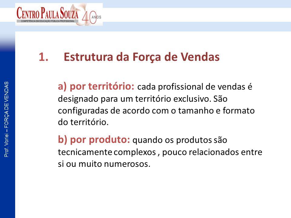 Prof. Vorlei – FORÇA DE VENDAS 1. Estrutura da Força de Vendas a) por território: cada profissional de vendas é designado para um território exclusivo