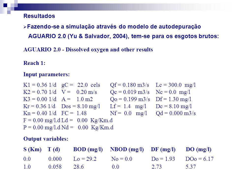 S (Km) T (d) BOD (mg/L) NBOD (mg/L) DF (mg/L) DO (mg/L) 2.0 0.116 28.6 0.0 3.48 4.62 3.0 0.174 27.5 0.0 4.18 3.92 4.0 0.231 26.9 0.0 4.84 3.26 5.0 0.289 26.4 0.0 5.45 2.65 6.0 0.347 25.8 0.0 6,02 2.08 7.0 0.405 25.3 0.0 6.55 1.55 8.0 0.463 24.8 0.0 7.05 1.05 9.0 0.521 24.2 0.0 7.51 0.59 10.0 0.579 23.7 0.0 7.94 0.17 Solução: OD 5 km = 2,65 mg/L; OD 10 km = OD min = 0,17 mg/L.