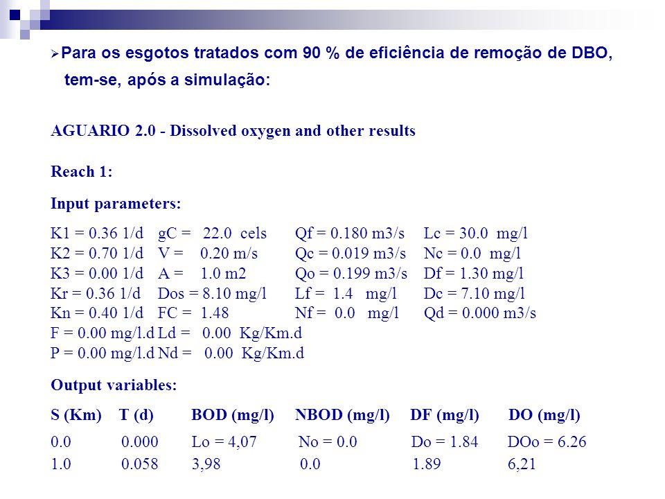S (Km) T (d) BOD (mg/L) NBOD (mg/L) DF (mg/L) DO (mg/L) 2.0 0.116 3,9 0.0 1,93 6,17 3.0 0.174 3,8 0.0 1,97 6,13 4.0 0.231 3,7 0.0 2,01 6,09 5.0 0.289 3,7 0.0 2,04 6,06 6.0 0.347 3,6 0.0 2,07 6,03 7.0 0.405 3,5 0.0 2,10 6,01 8.0 0.463 3,4 0.0 2,12 5,98 9.0 0.521 3,4 0.0 2,14 5,96 10.0 0.579 3,3 0.0 2,15 5,95 Solução: OD 5 km = 6,06 mg/L; OD 10 km = OD min = 5,95 mg/L (OK).