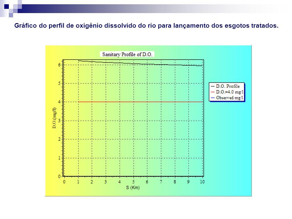Gráfico do perfil de oxigênio dissolvido do rio para lançamento dos esgotos tratados.