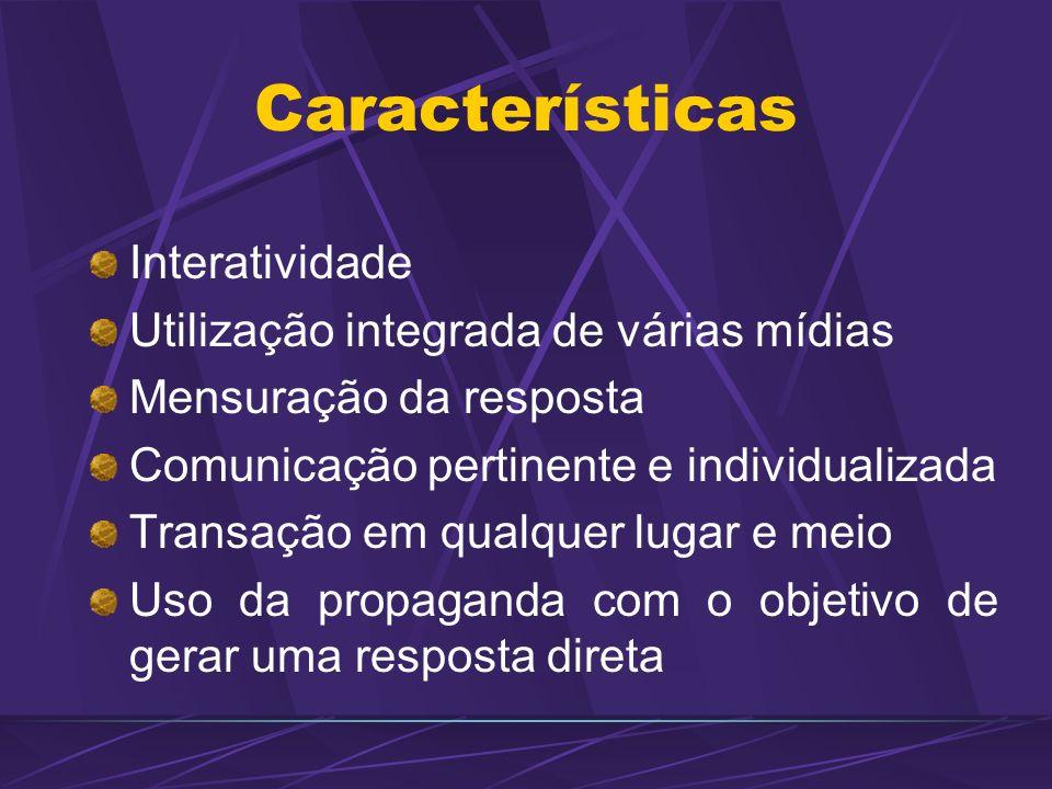 Interatividade Utilização integrada de várias mídias Mensuração da resposta Comunicação pertinente e individualizada Transação em qualquer lugar e mei
