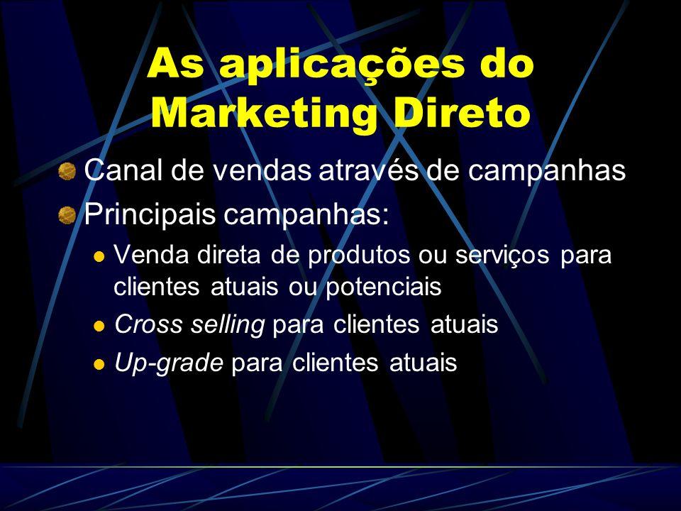 As aplicações do Marketing Direto Canal de vendas através de campanhas Principais campanhas: Venda direta de produtos ou serviços para clientes atuais