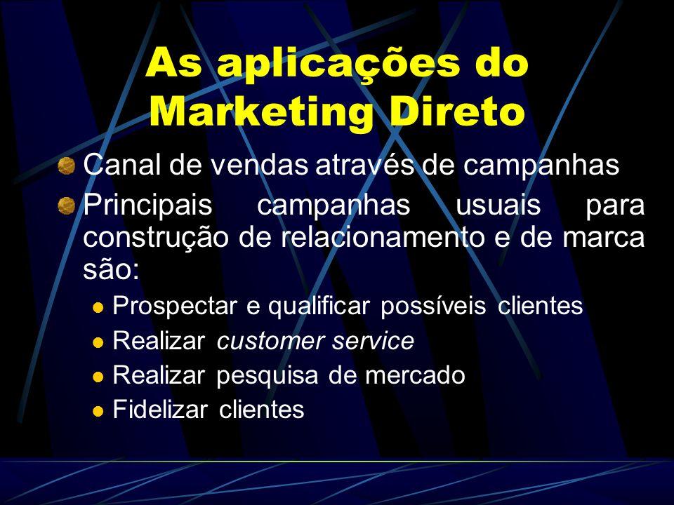 As aplicações do Marketing Direto Canal de vendas através de campanhas Principais campanhas usuais para construção de relacionamento e de marca são: P