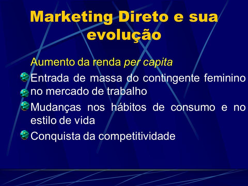 Marketing Direto e sua evolução Aumento da renda per capita Entrada de massa do contingente feminino no mercado de trabalho Mudanças nos hábitos de co