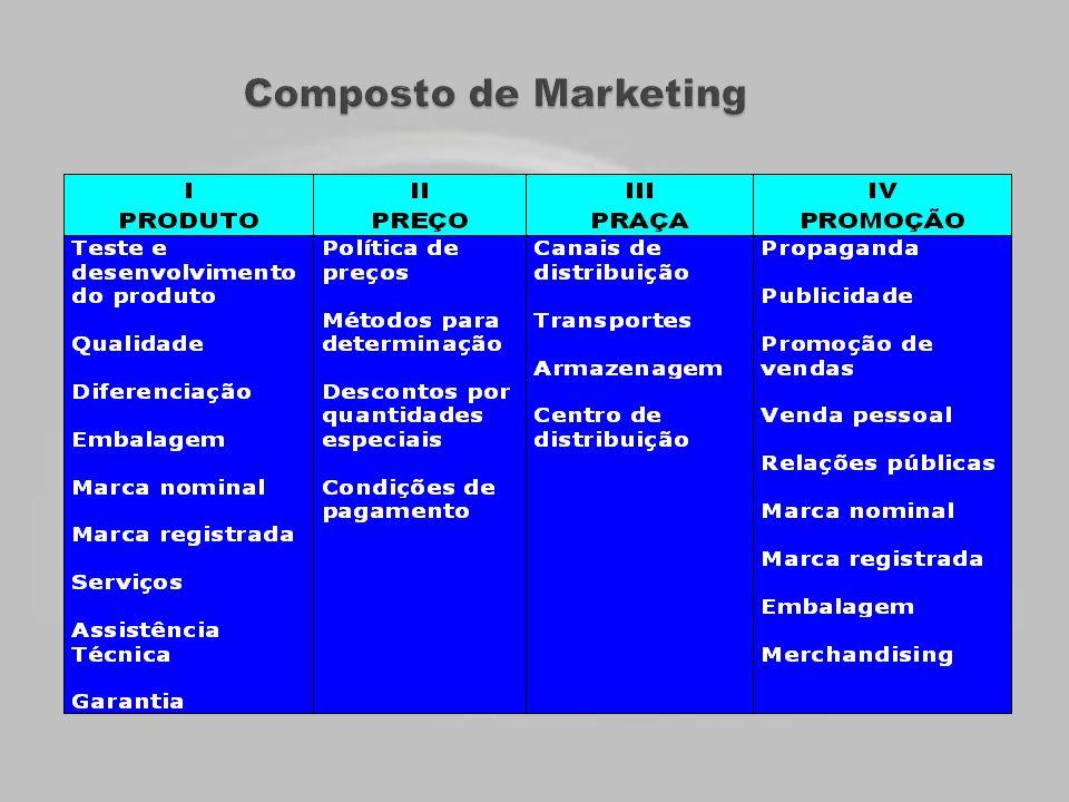 INFLUÊNCIAS INTERNAS NA ATIVIDADE DE VENDASINFLUÊNCIAS INTERNAS NA ATIVIDADE DE VENDAS –Composto de marketing; –Os recursos da companhia; –A atitude da administração; –Localização do depto de vendas no organograma.