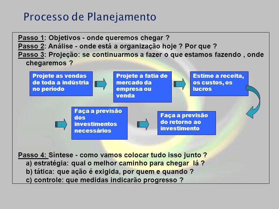 Passo 1: Objetivos - onde queremos chegar ? Passo 2: Análise - onde está a organização hoje ? Por que ? Passo 3: Projeção: se continuarmos a fazer o q