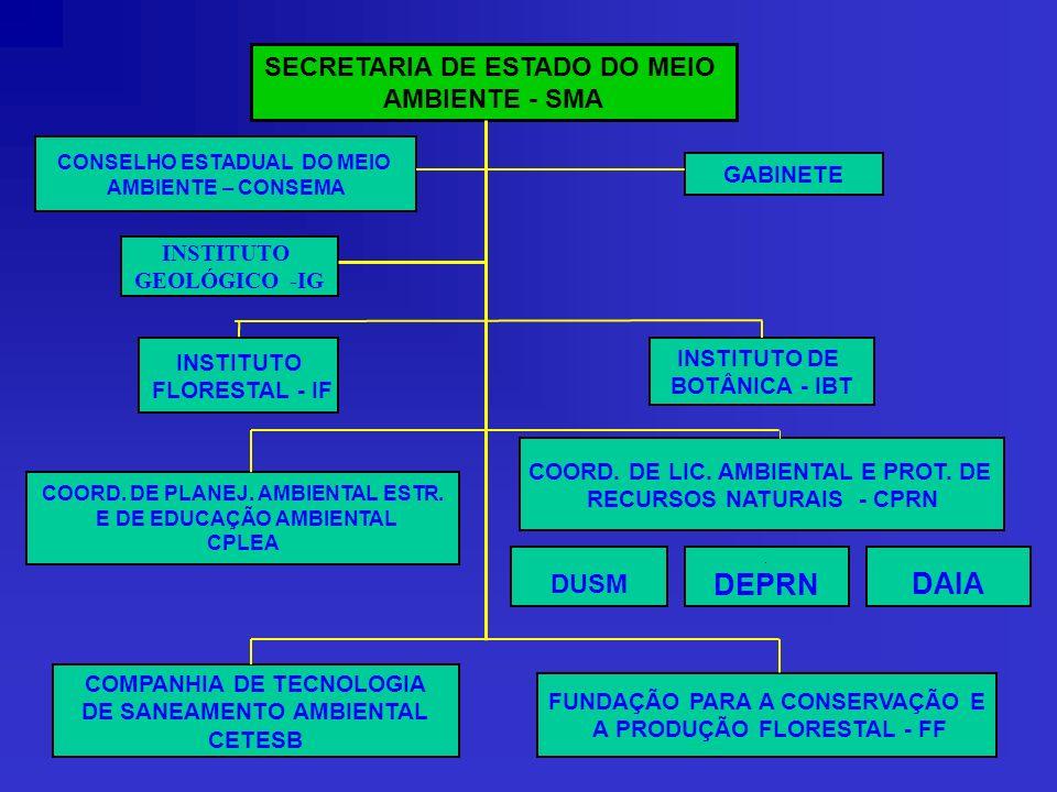 SECRETARIA DE ESTADO DO MEIO AMBIENTE - SMA COORD. DE PLANEJ. AMBIENTAL ESTR. E DE EDUCAÇÃO AMBIENTAL CPLEA INSTITUTO DE BOTÂNICA - IBT INSTITUTO FLOR