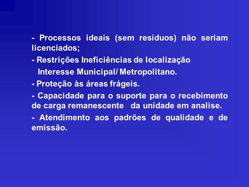 - Processos ideais (sem resíduos) não seriam licenciados; - Restrições Ineficiências de localização Interesse Municipal/ Metropolitano. - Proteção às