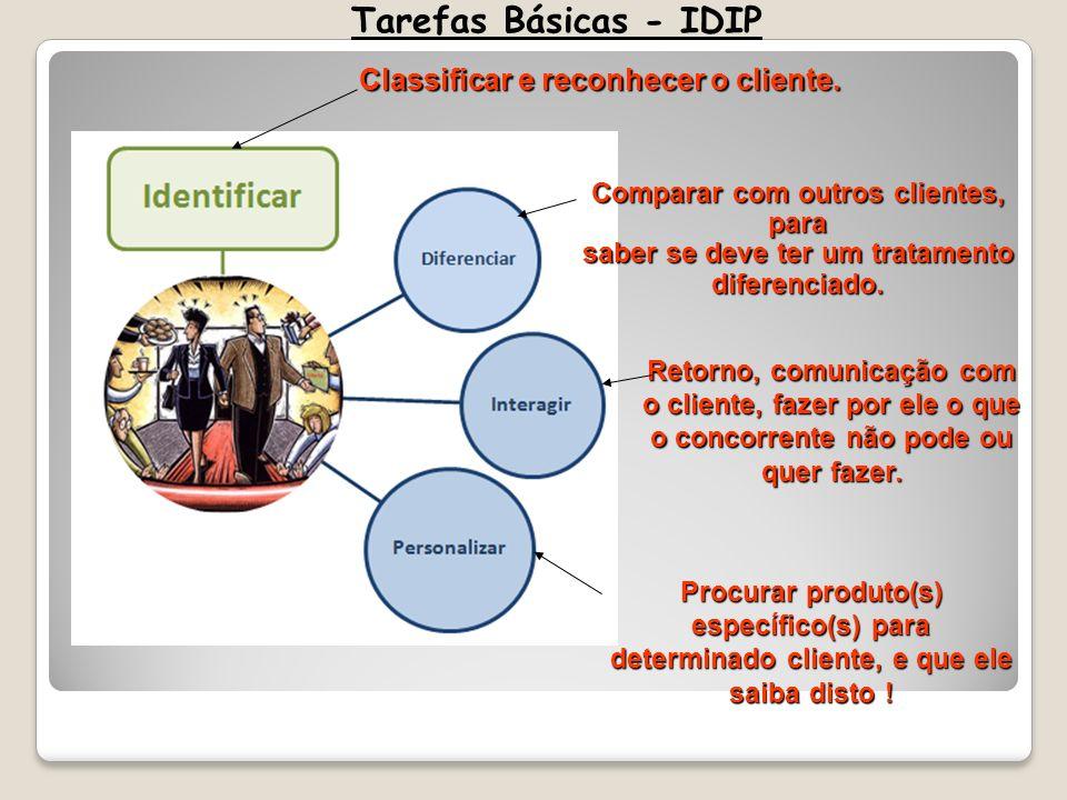 Tarefas Básicas - IDIP Classificar e reconhecer o cliente. Comparar com outros clientes, para saber se deve ter um tratamento diferenciado. Retorno, c