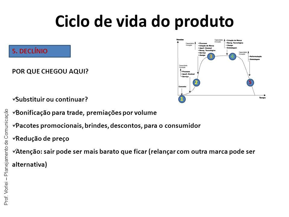 Prof. Vorlei – Planejamento de Comunicação Ciclo de vida do produto 1 2 34 5 5. DECLÍNIO Substituir ou continuar? Bonificação para trade, premiações p