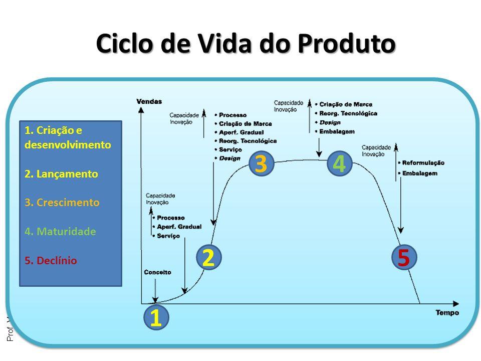 Prof. Vorlei – Planejamento de Comunicação 1 2 34 5 1. Criação e desenvolvimento 2. Lançamento 3. Crescimento 4. Maturidade 5. Declínio Ciclo de Vida