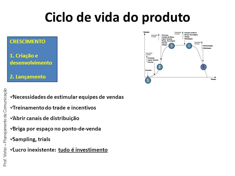 Prof. Vorlei – Planejamento de Comunicação Ciclo de vida do produto 1 2 34 5 CRESCIMENTO 1. Criação e desenvolvimento 2. Lançamento Necessidades de es
