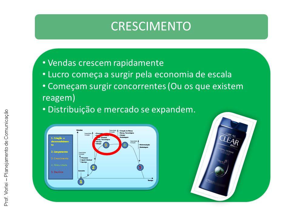 Prof. Vorlei – Planejamento de Comunicação Vendas crescem rapidamente Lucro começa a surgir pela economia de escala Começam surgir concorrentes (Ou os