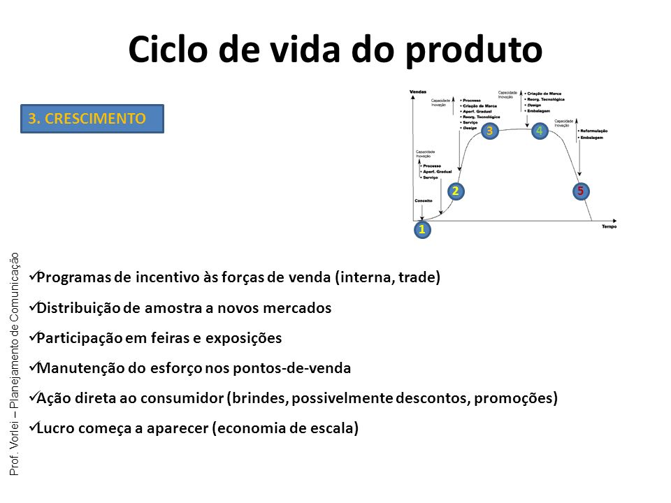 Prof. Vorlei – Planejamento de Comunicação Ciclo de vida do produto 1 2 34 5 3. CRESCIMENTO Programas de incentivo às forças de venda (interna, trade)