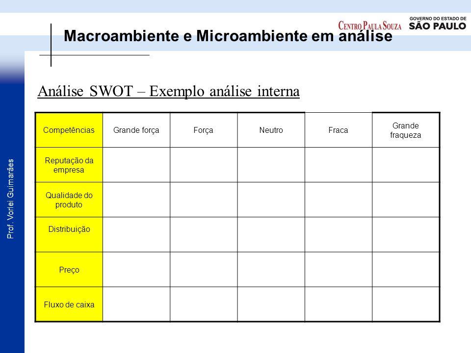 Prof. Vorlei Guimarães Análise SWOT – Exemplo análise interna Macroambiente e Microambiente em análise CompetênciasGrande forçaForçaNeutroFraca Grande