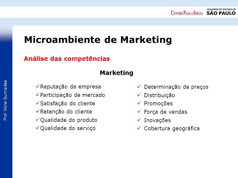 Prof. Vorlei Guimarães Análise das competênciasMarketing Reputação da empresa Participação de mercado Satisfação do cliente Retenção do cliente Qualid