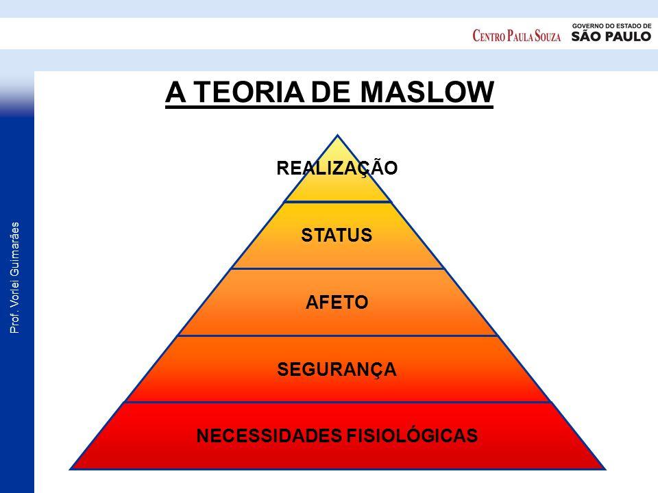 Prof. Vorlei Guimarães A TEORIA DE MASLOW REALIZAÇÃO STATUS AFETO SEGURANÇA NECESSIDADES FISIOLÓGICAS