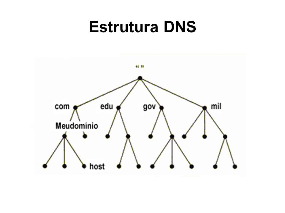 Estrutura DNS