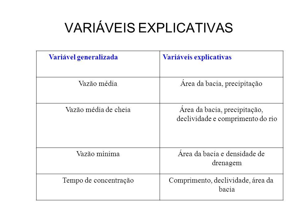 VARIÁVEIS EXPLICATIVAS Variável generalizadaVariáveis explicativas Vazão médiaÁrea da bacia, precipitação Vazão média de cheiaÁrea da bacia, precipita