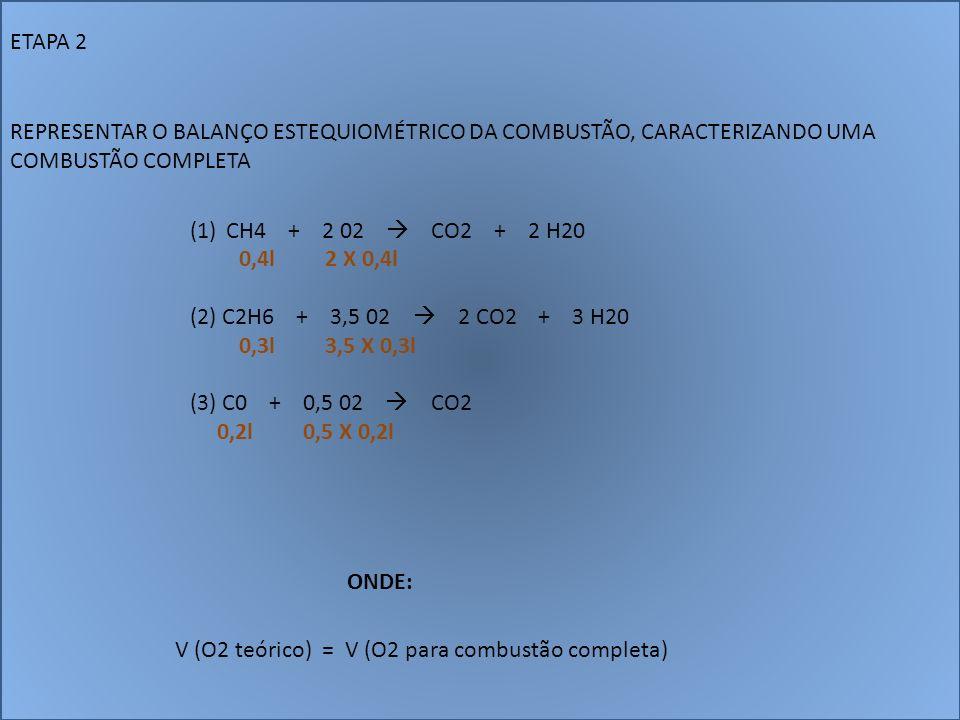 ETAPA 2 REPRESENTAR O BALANÇO ESTEQUIOMÉTRICO DA COMBUSTÃO, CARACTERIZANDO UMA COMBUSTÃO COMPLETA (1)CH4 + 2 02 CO2 + 2 H20 0,4l 2 X 0,4l (2) C2H6 + 3